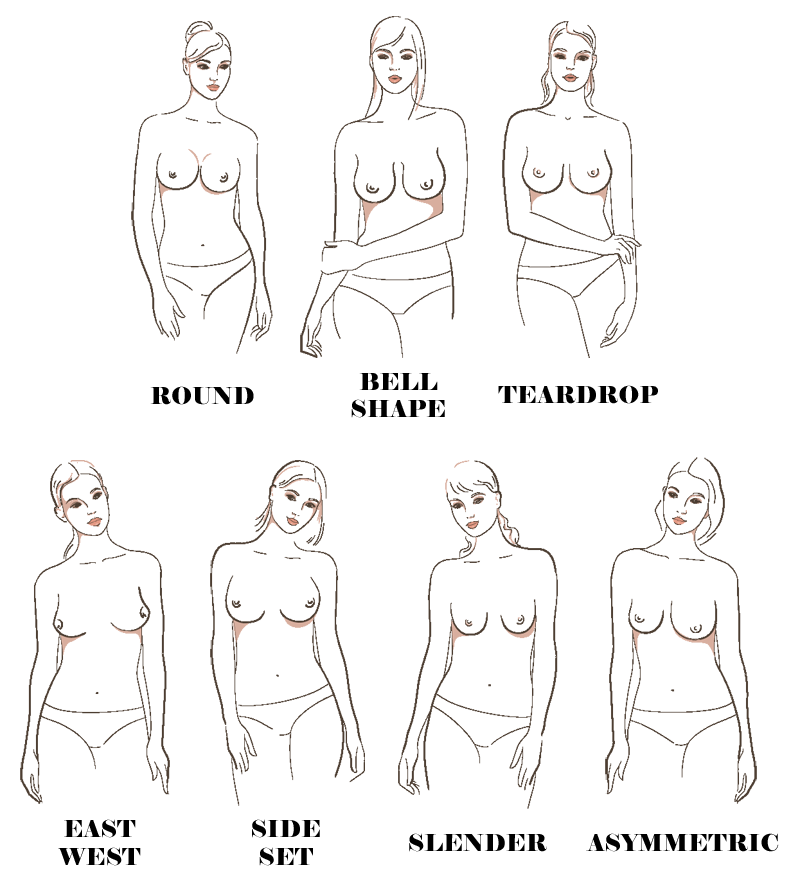 Seven Main Breast Shapes